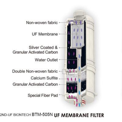 filtru 2ND-UF Ultrafiltru biontech-BTM-505N